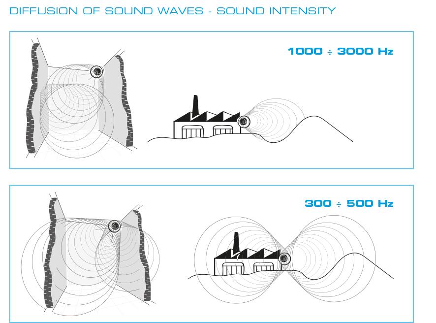 Propagazione onde sonore