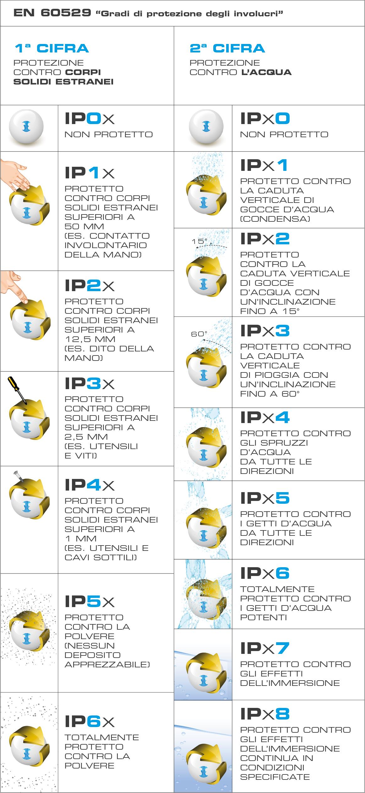 Grado di Protezione IP